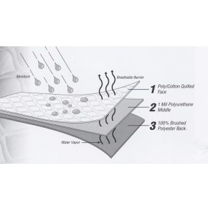 Perma-Dry Waterproof Mattress Pad